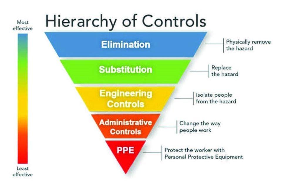 Hierarchy of Controls Pyramide